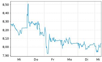 Chart LPKF Laser & Electronics AG - 1 Woche