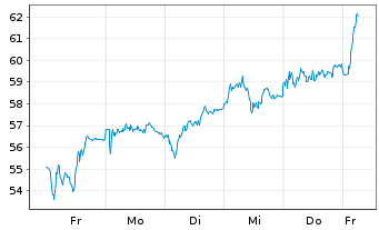 Chart Nemetschek SE - 1 Woche