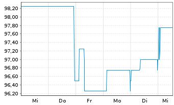 Chart Lechwerke AG - 1 Woche