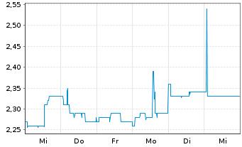 Chart Albis Leasing AG - 1 Woche