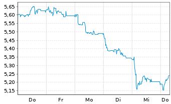 Chart MLP AG - 1 Woche