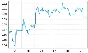Chart Merck KGaA - 1 Woche