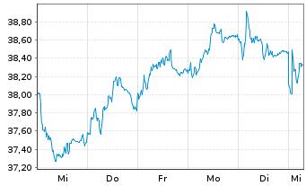 Chart GEA Group AG - 1 Woche