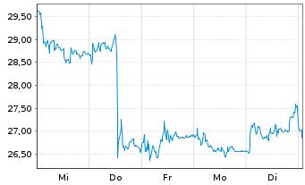 Chart MorphoSys AG - 1 Woche