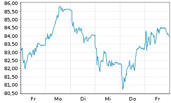 Chart Aurubis AG - 1 Woche