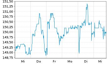 Chart Pfeiffer Vacuum Technology AG - 1 Woche