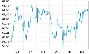 Chart PUMA SE - 1 Woche