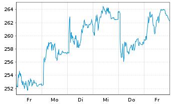 Chart Rheinmetall AG - 1 Woche