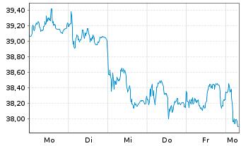 Chart RWE AG - 1 Woche