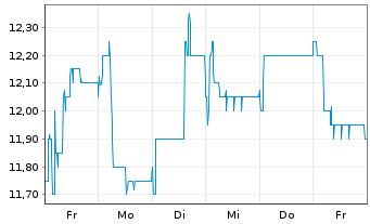 Chart RHÖN-KLINIKUM AG - 1 Woche