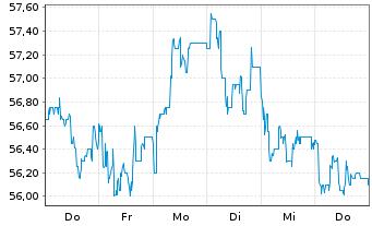 Chart KWS SAAT SE - 1 Woche