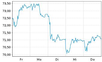 Chart Daimler AG - 1 Woche