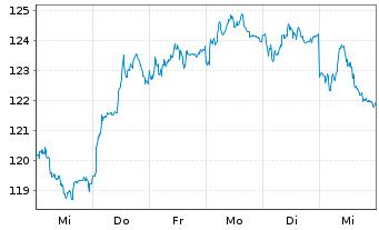 Chart SAP SE - 1 Woche