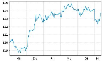 Chart SAP SE Inhaber-Aktien o.N. - 1 Woche