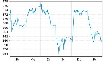 Chart Sartorius AG VZ - 1 Woche