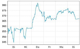 Chart Sartorius AG Vorzugsaktien o.St. o.N. - 1 Woche