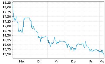 Chart Koenig & Bauer AG - 1 Woche