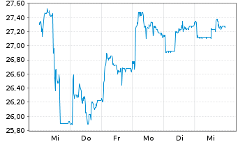 Chart SNP Schnei.Neureith.&Partn.SE - 1 Woche