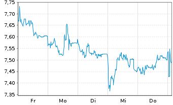 Chart SGL CARBON SE - 1 Woche
