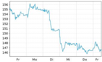 Chart Siemens AG - 1 Woche