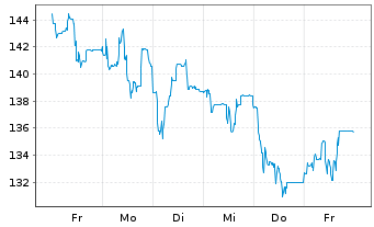 Chart Sto SE & Co. KGaA - 1 Woche
