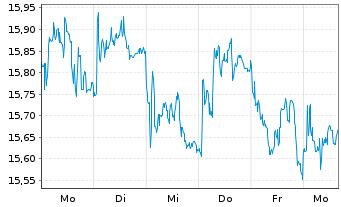 Chart Südzucker AG - 1 Woche