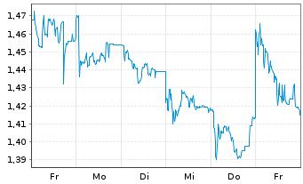 Chart Heidelberger Druckmaschinen AG - 1 Woche