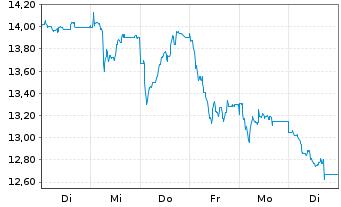 Chart TAKKT AG - 1 Woche