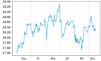 Chart TEPLA AG - 1 Woche