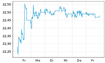 Chart Deutsche EuroShop AG - 1 Woche