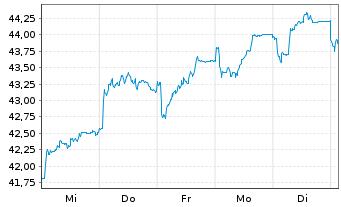 Chart Ströer SE & Co. KGaA - 1 Woche