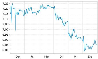 Chart thyssenkrupp AG - 1 Woche