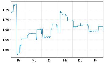 Chart TTL Beteiligungs- u. Grundbesitz-AG - 1 Woche