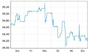 Chart WashTec AG - 1 Woche