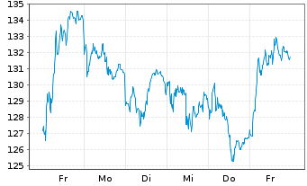 Chart Volkswagen AG VZ - 1 Woche