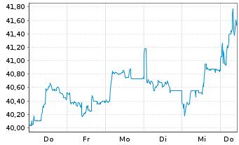 Chart Vossloh AG - 1 Woche