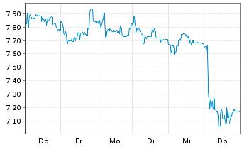 Chart ElringKlinger AG - 1 Woche