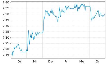 Chart Deutsche Pfandbriefbank AG - 1 Woche