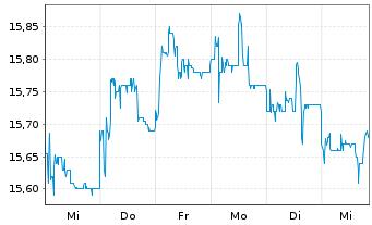 Chart Wüstenrot& Württembergische AG - 1 Woche