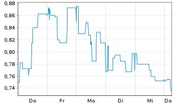 Chart amalphi ag - 1 Woche