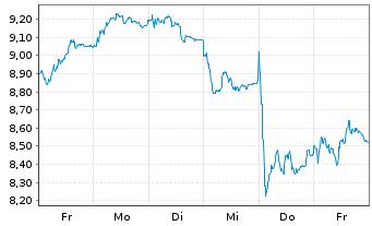 Chart Deutsche Lufthansa AG - 1 Woche