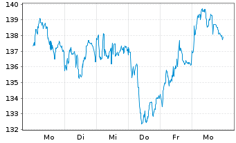 Chart Hannover Rück SE - 1 Woche