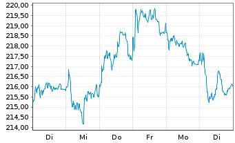 Chart Allianz SE - 1 Woche