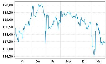 Chart AXA Welt Inhaber-Anteile - 1 Woche