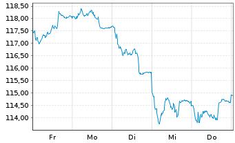 Chart AL Trust Aktien Deutschland Inhaber-Anteile - 1 Woche