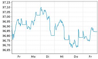 Chart AL Trust Euro Renten Inhaber-Anteile - 1 Woche