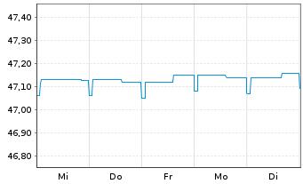 Chart Allianz PIMCO Mobil-Fonds Inhaber-Anteile A (EUR) - 1 Woche