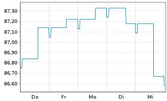 Chart Allianz Flexi Rentenfonds Inhaber-Anteile A (EUR) - 1 Woche
