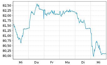 Chart AriDeka Inhaber-Anteile CF - 1 Woche