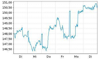 Chart Allianz RCM Transatlanta - 1 Woche